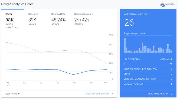 Buy Traffic Visitors Website To Rank Alexa 724ws analytics sample 750